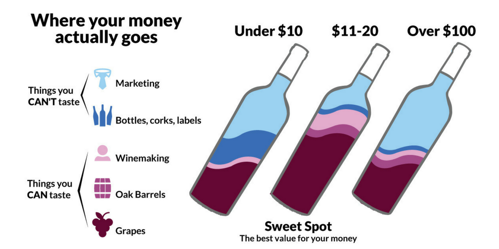 private label wine infographic